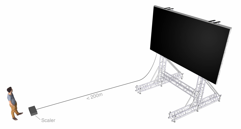 Beskrivning av Scalers med anslutning av bildkällor placering i förhållande till Bildskärm